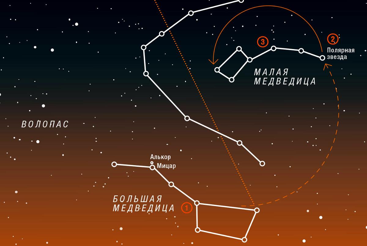 Le Nom Des Constellations Et Les étoiles Les Plus Brillantes